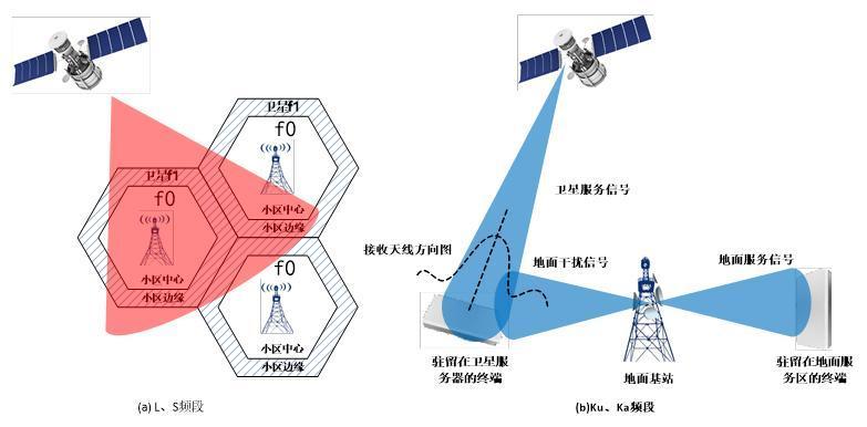 卫星通信技术的应用