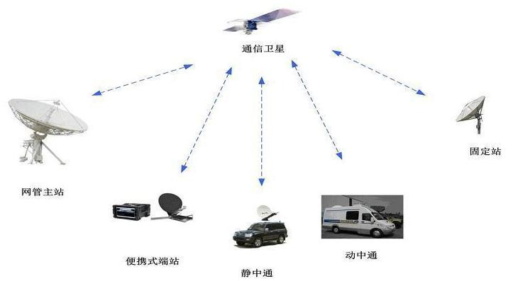 卫星通信技术有哪些
