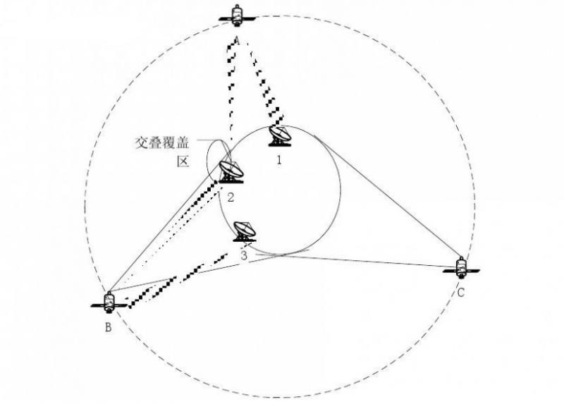 卫星通信技术发展趋势
