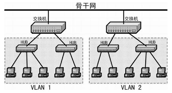 集线器工作在哪一层 集线器工作在osi的什么层