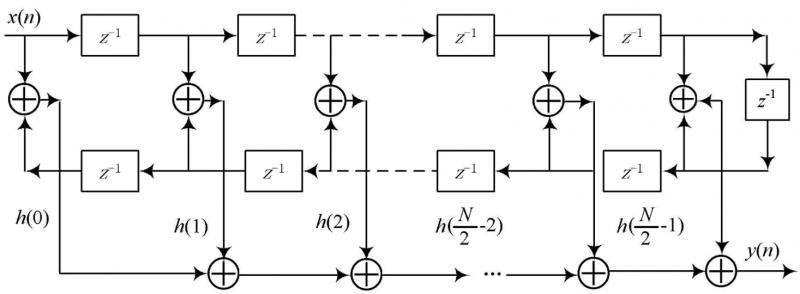 数字滤波器是什么