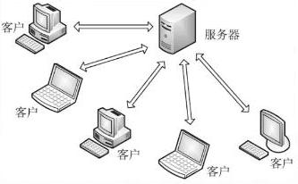 web服务器和应用服务器的区别
