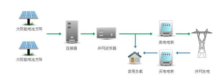 光伏并网发电系统原理图