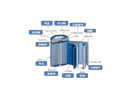锂离子电池的结构和工作原理