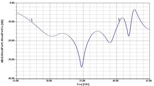 Ka波段频率范围