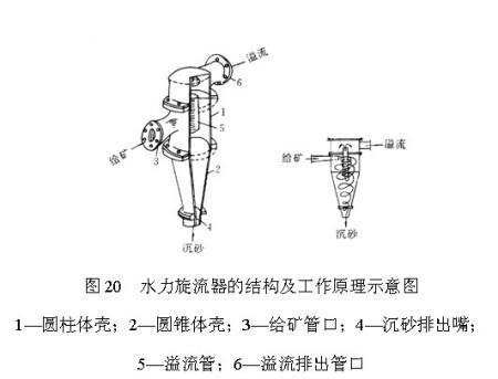 高效高分级旋流器的结构