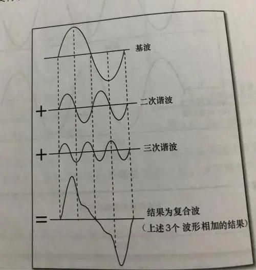 谐波的抑制方法