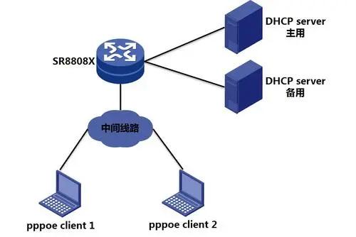 dhcp服务器配置步骤
