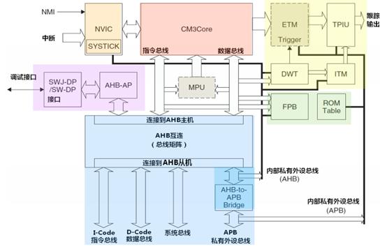 Cortex-M3内核体系结构