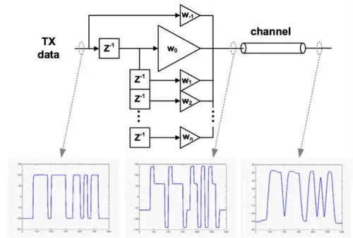 什么是频域均衡