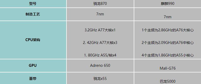 骁龙870和麒麟990主要区别对比