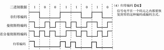 曼彻斯特编码是什么