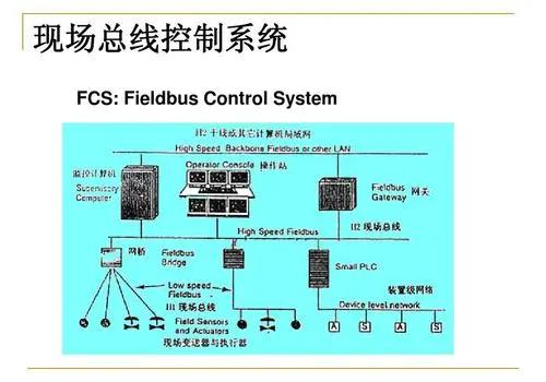 什么是现场总线控制系统