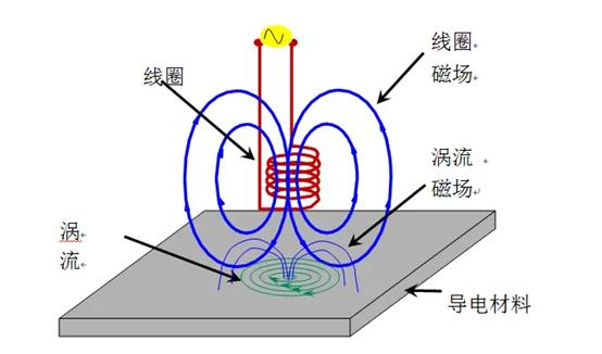 什么是涡流效应