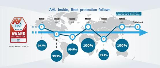 反病毒技术发展趋势是什么