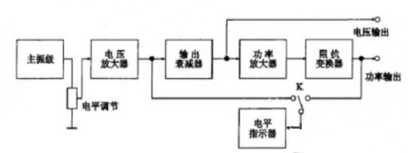 低频信号发生器的组成框图