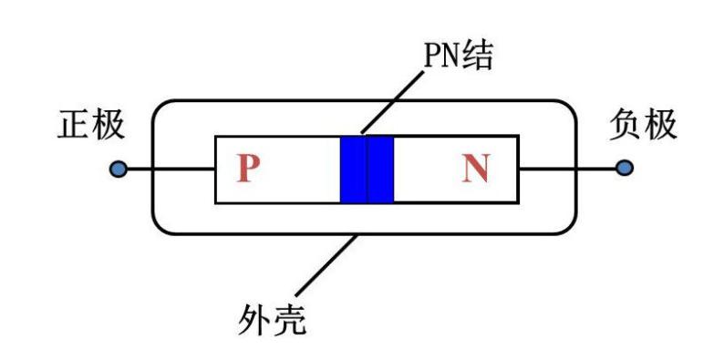 二极管的作用和工作原理