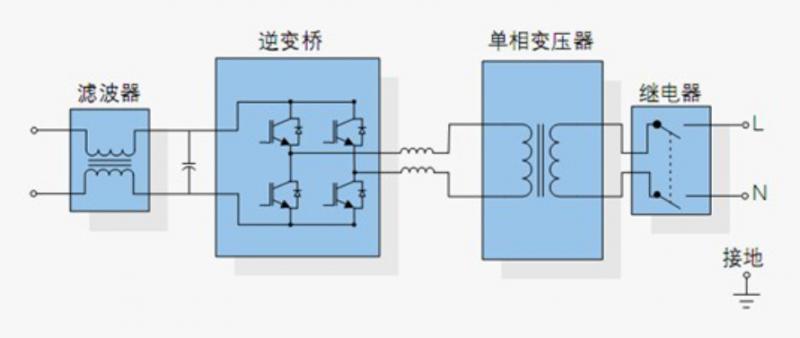 逆变器的作用和工作原理