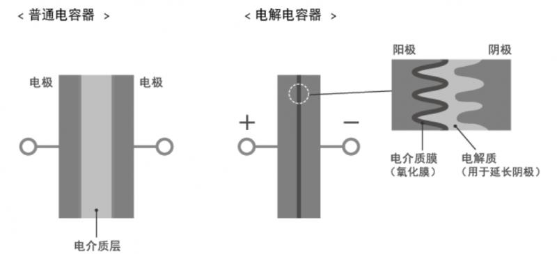 电解电容的作用和工作原理
