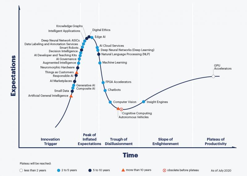 2020年AI的成熟度曲线