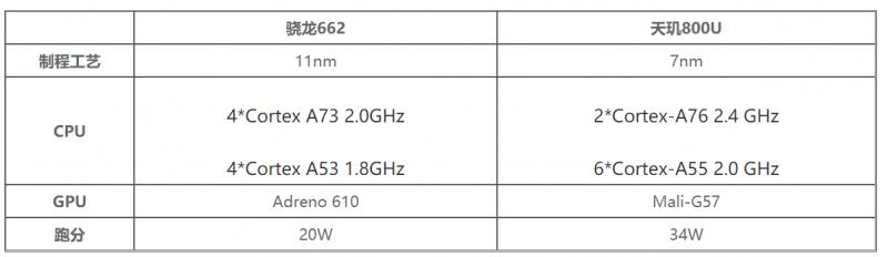 骁龙662和天玑800U哪个性能强