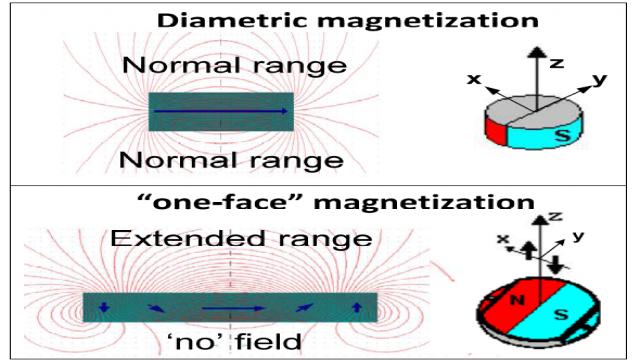 图 4:可以被使用在像是AS5262 磁性位置传感器的两种磁铁类型