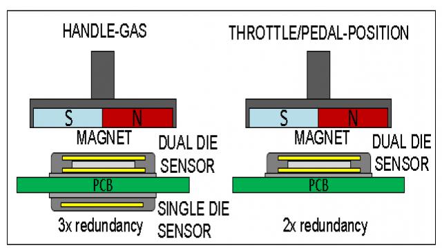 图 2: AS5262 双层晶粒架构能提供单一封装内的备援功能