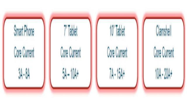 移动设备对内核电流的要求各不相同