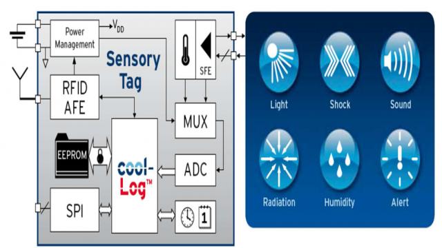 低功耗 RFID传感器实现冷链监控 奥地利微电子