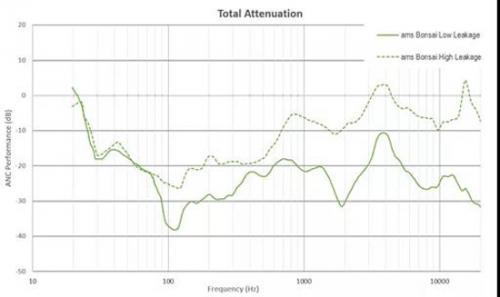 ams降噪数据展示
