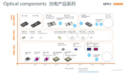 光电产品系列