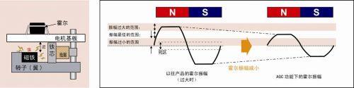 霍尔振幅增大时(主要原因:转子的距离近,磁铁的磁场特性强)