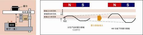 霍尔振幅减小时(主要原因:转子的距离远,磁铁的磁场特性弱)