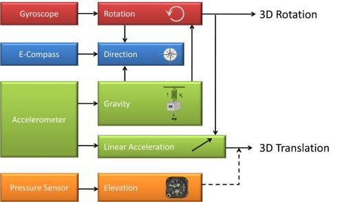 """图1:Kionix公司的""""传感器融合""""技术"""