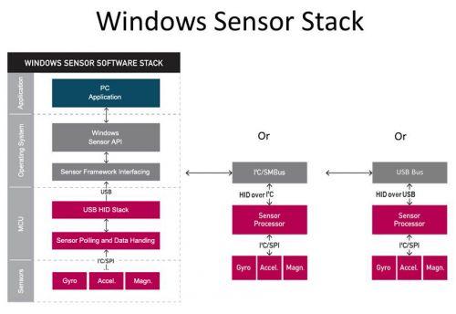 图2:Windows8的传感器软件构成