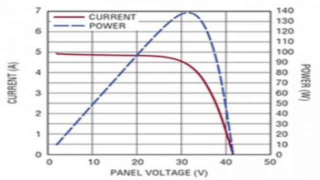 如何设计兼顾效率与成本的太阳能系统