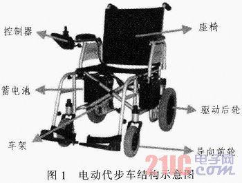 结构示意图,主要包括微控制器,电机驱动电路,摇杆检测电路以及人机