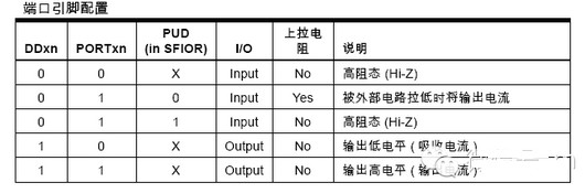 avr单片机的i/o口是标准的双向i/o口,它的io结构就就比51的i/o口复杂