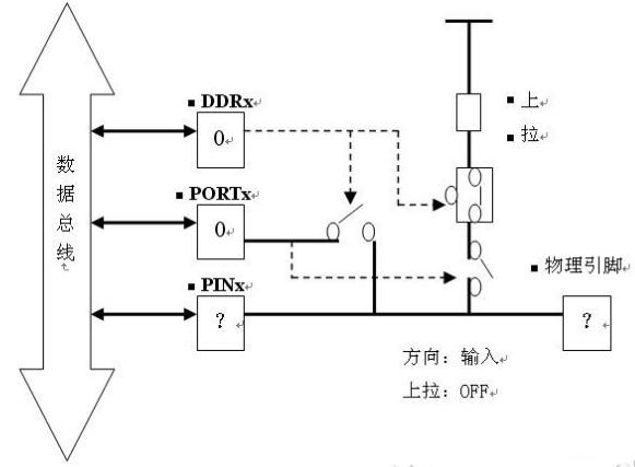avr单片机io口结构分析