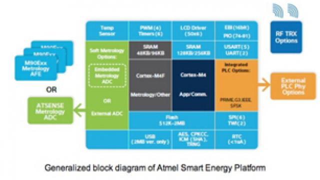 ATPL230A 调制解调器成为《嵌入式开发者》的一大亮点 3