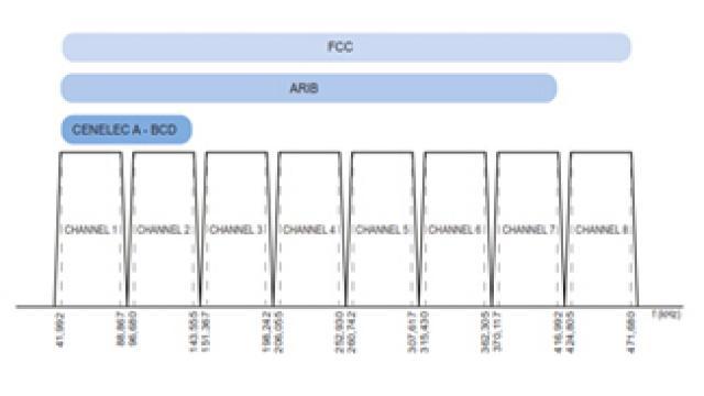 ATPL230A 调制解调器成为《嵌入式开发者》的一大亮点 2