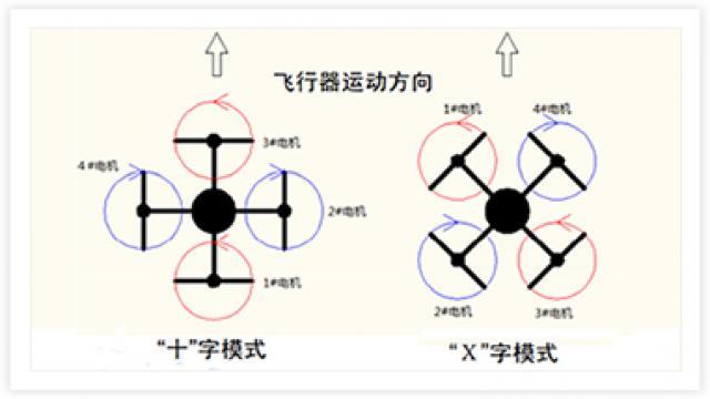 四轴结构 矢量图