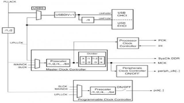 SAM9G45电源管理控制器