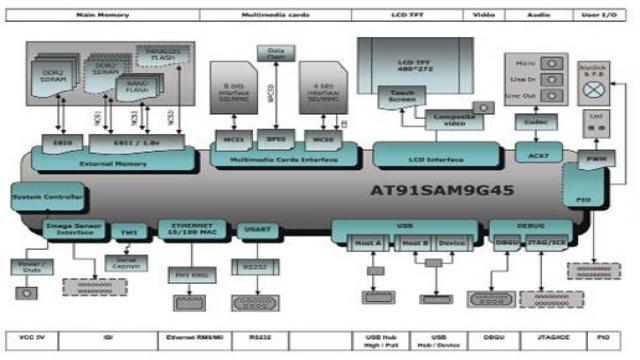 评估板AT91SAM9G45-EKES架构图