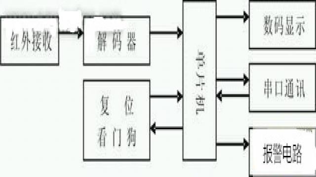 配送系统数据结构图