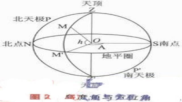 地平坐标系是一种最直观的天球坐标系