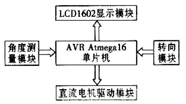 图1 系统简易硬件结构框图