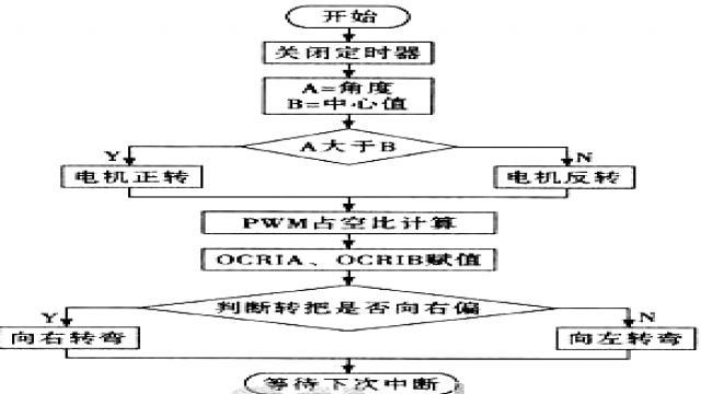定时器中断流程图