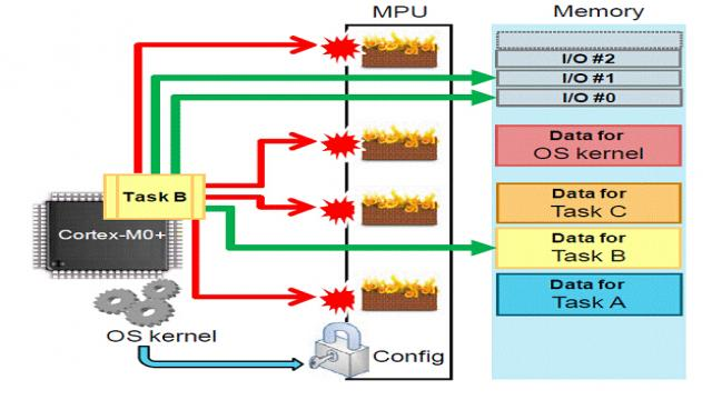 Cortex-M0+ 中的内存保护单元