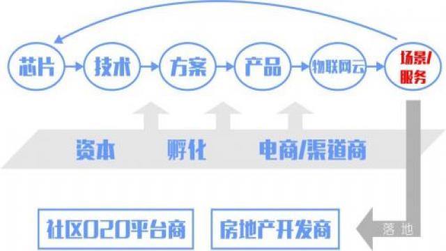 智能硬件产业生态链